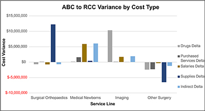 ABC to RCC Variance by Cost Type
